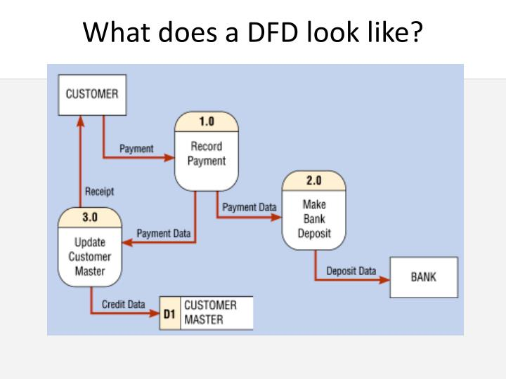 What does a DFD look like?