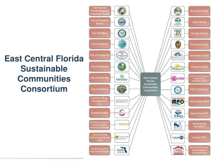 East Central Florida