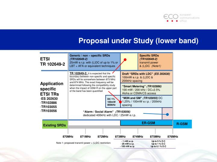 Proposal under Study (lower band)