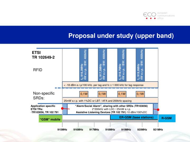 Proposal under study (upper band)