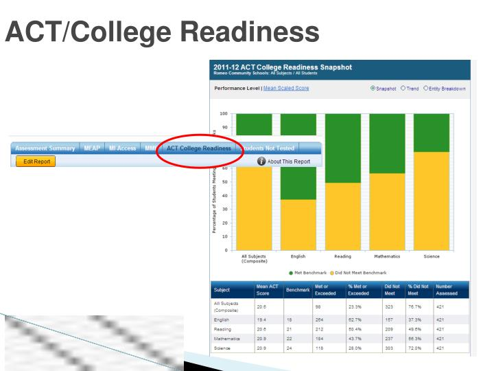 ACT/College Readiness