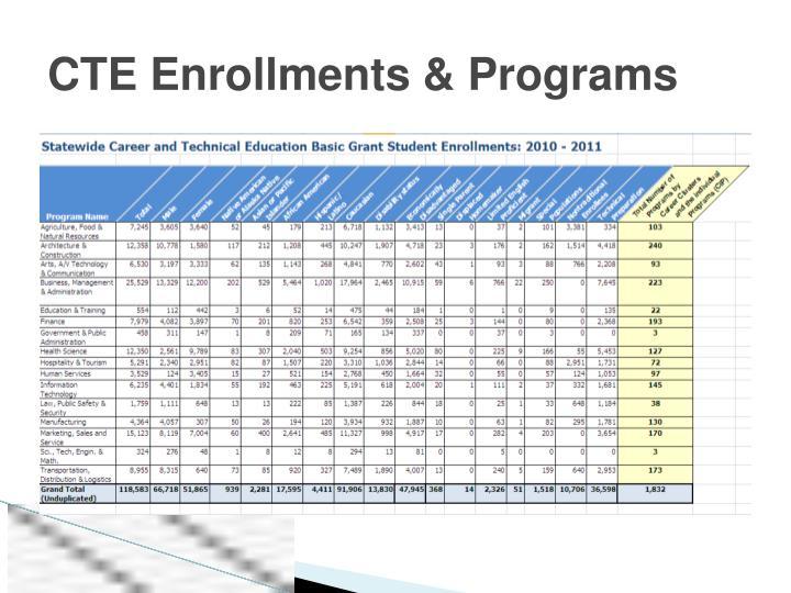 CTE Enrollments & Programs