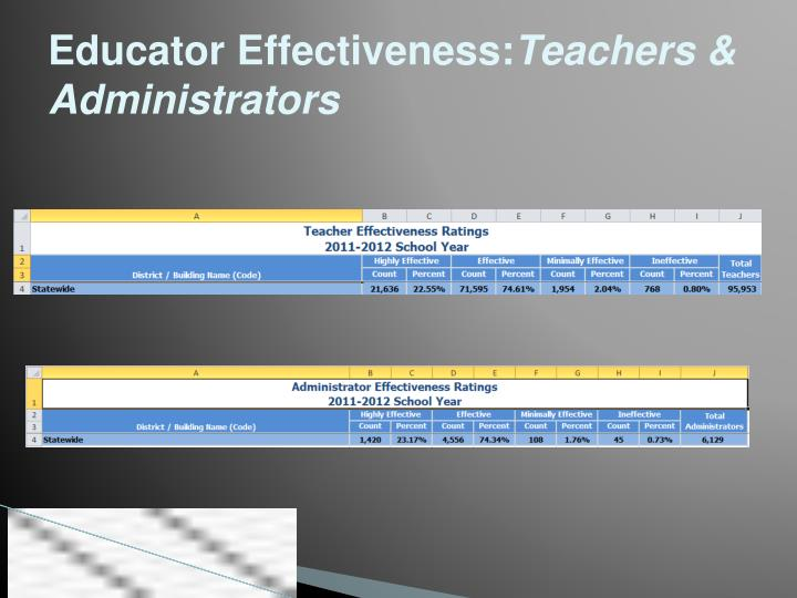 Educator Effectiveness:
