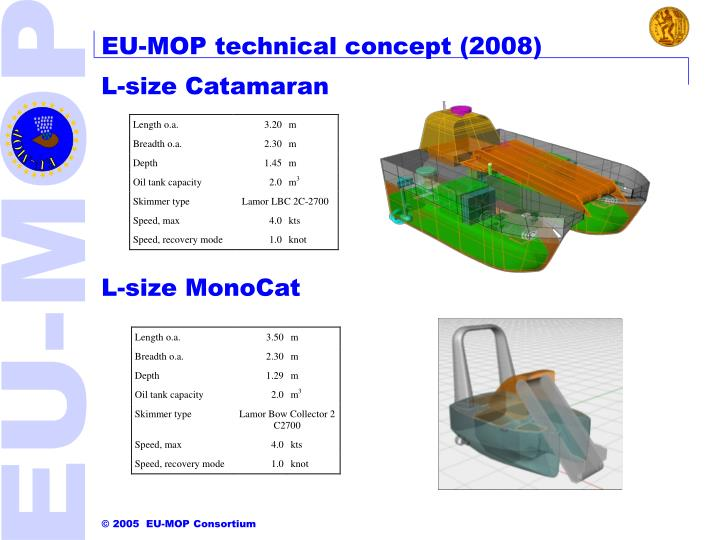 EU-MOP technical concept (2008)