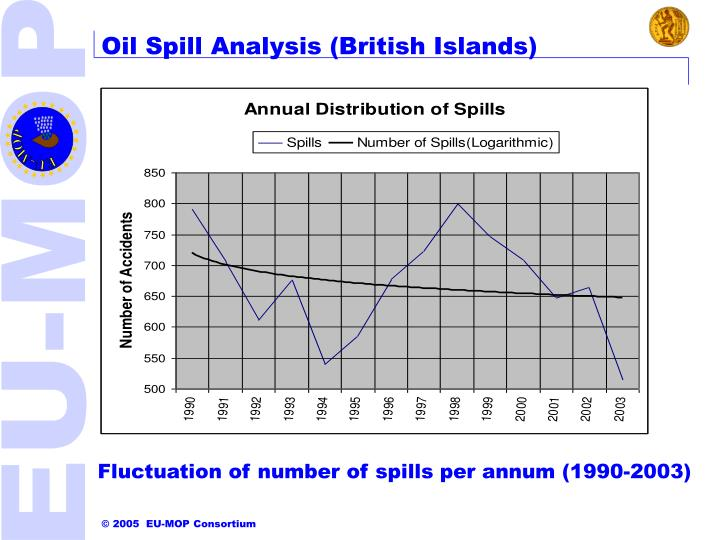 Oil Spill Analysis (British Islands)