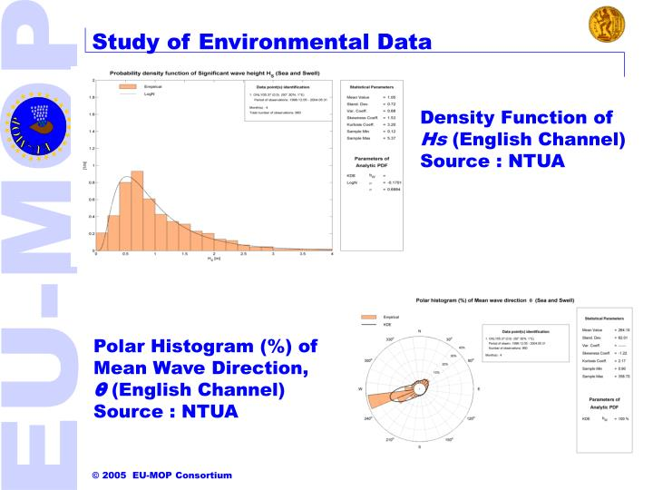 Study of Environmental Data