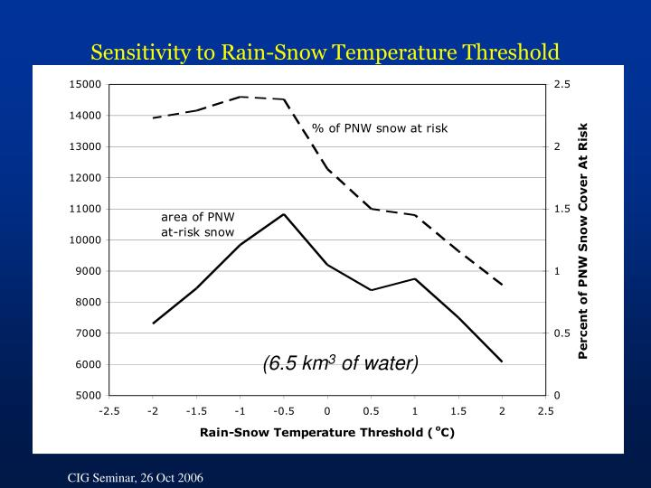 Sensitivity to Rain-Snow Temperature Threshold