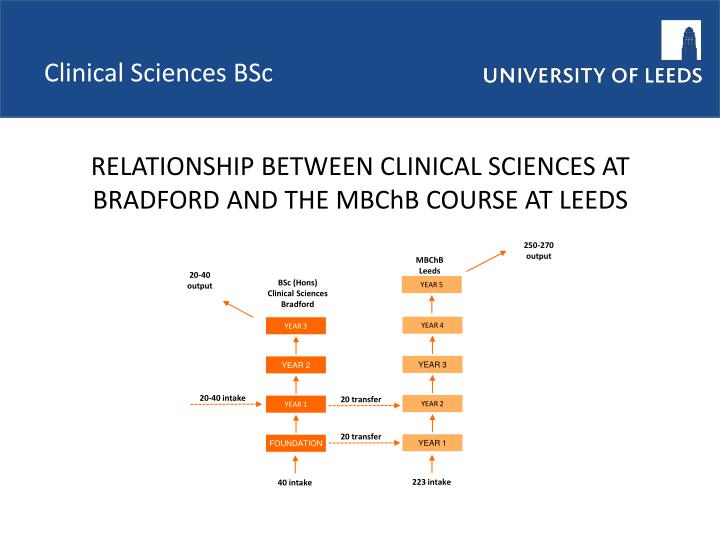 Clinical Sciences BSc