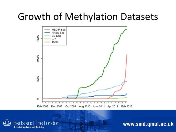 Growth of Methylation Datasets