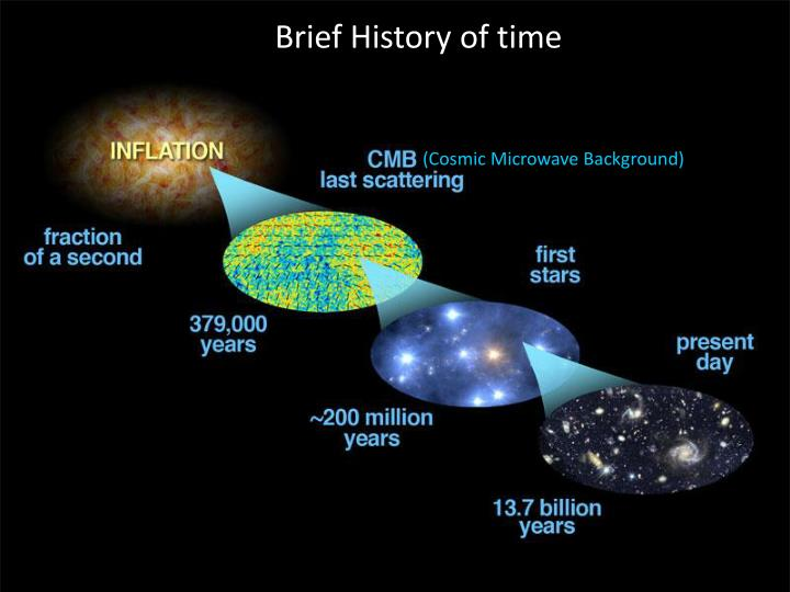 (Cosmic Microwave Background)