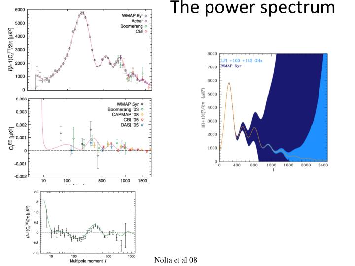 The power spectrum