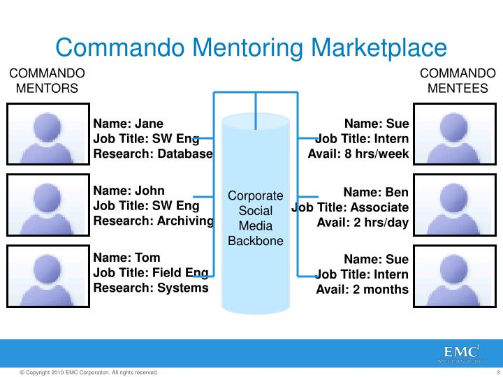Commando mentoring marketplace