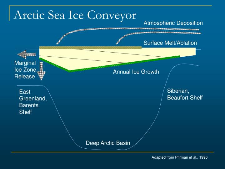 Arctic Sea Ice Conveyor