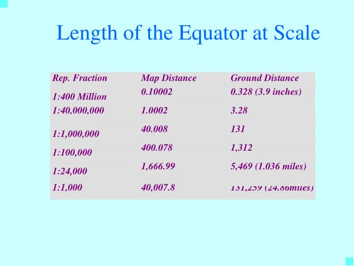 Length of the Equator at Scale