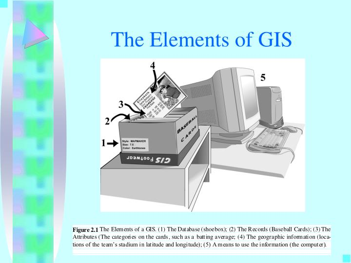 The elements of gis