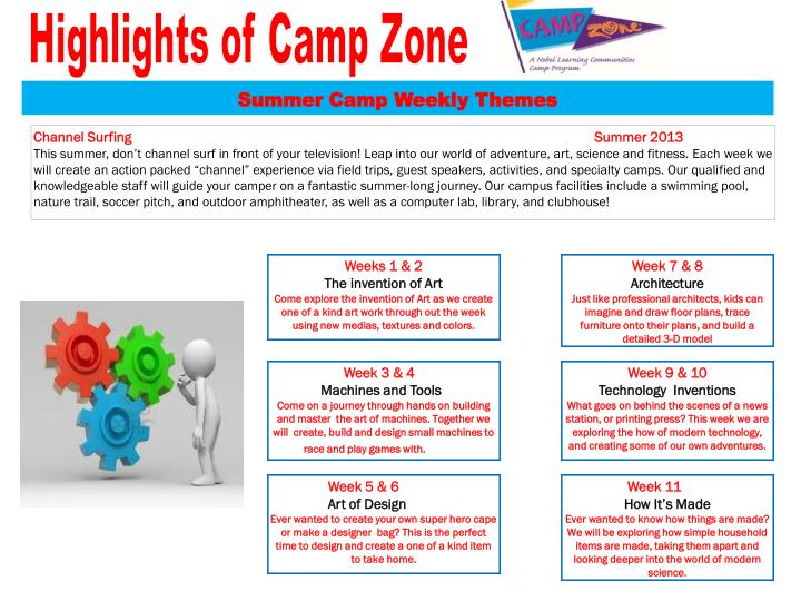 Highlights of Camp Zone