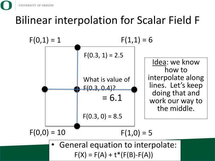 Bilinear interpolation for Scalar Field F