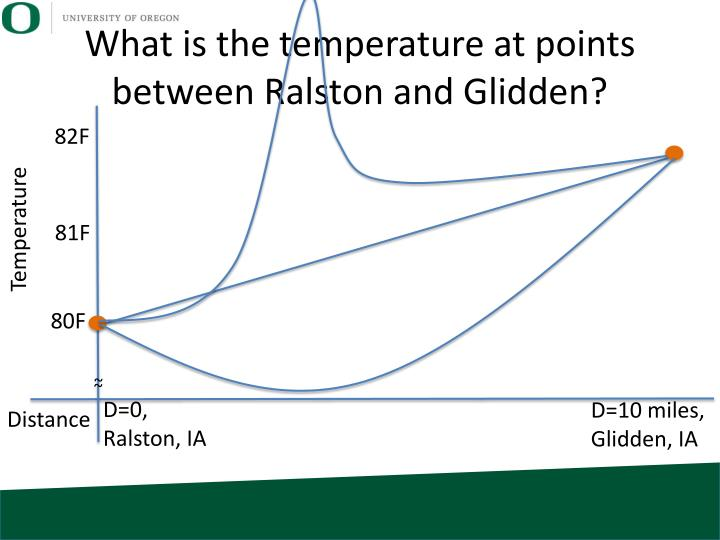 What is the temperature at points between Ralston and Glidden?