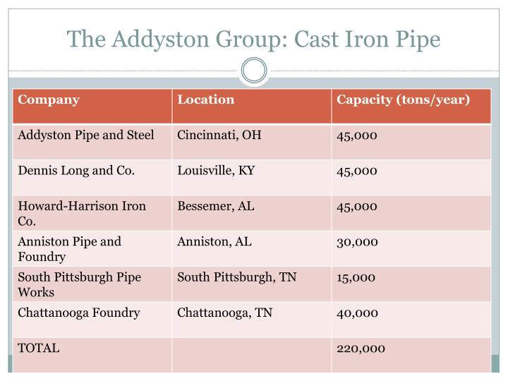 The addyston group cast iron pipe