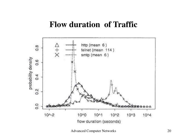 Flow duration  of Traffic