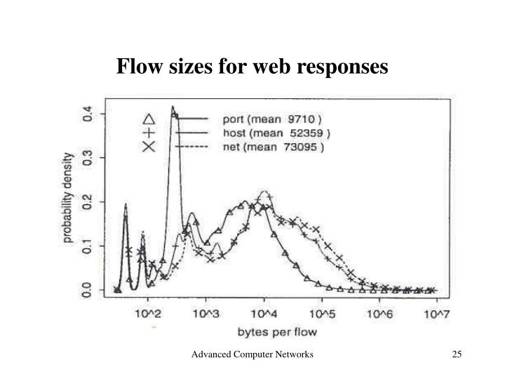 Flow sizes for web responses