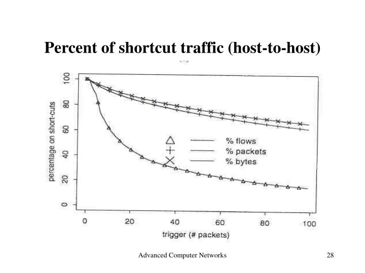 Percent of shortcut traffic (host-to-host)