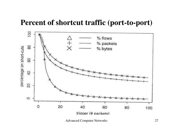 Percent of shortcut traffic (port-to-port)