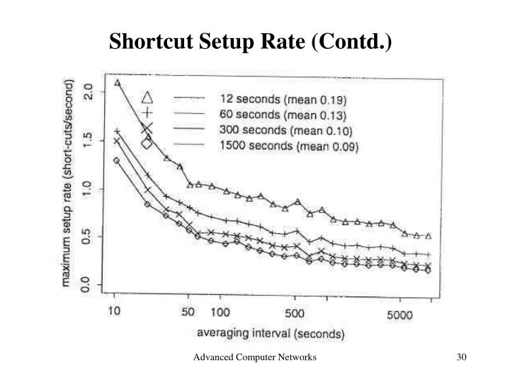 Shortcut Setup Rate (Contd.)