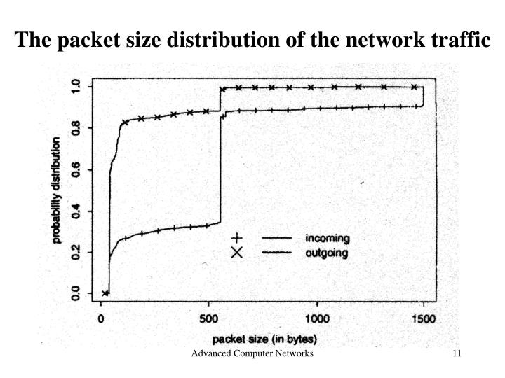 The packet size distribution of the network traffic