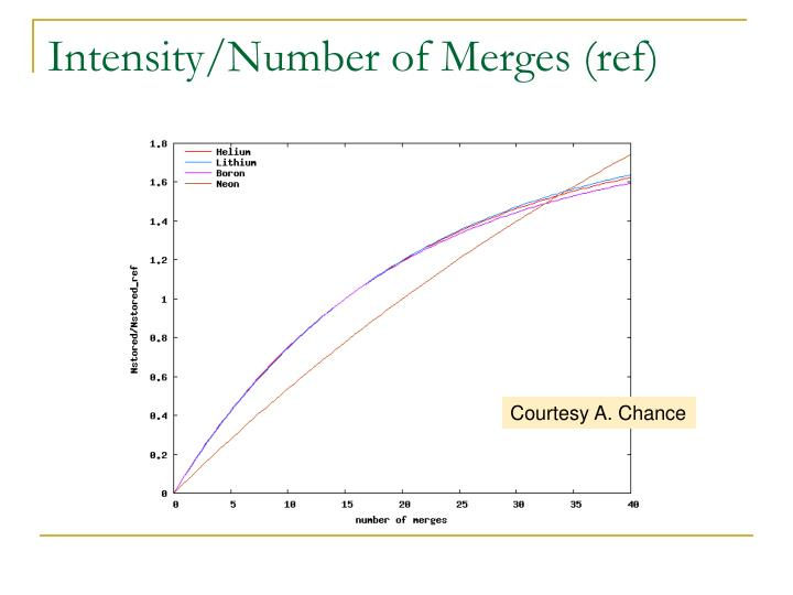 Intensity/Number of Merges (ref)