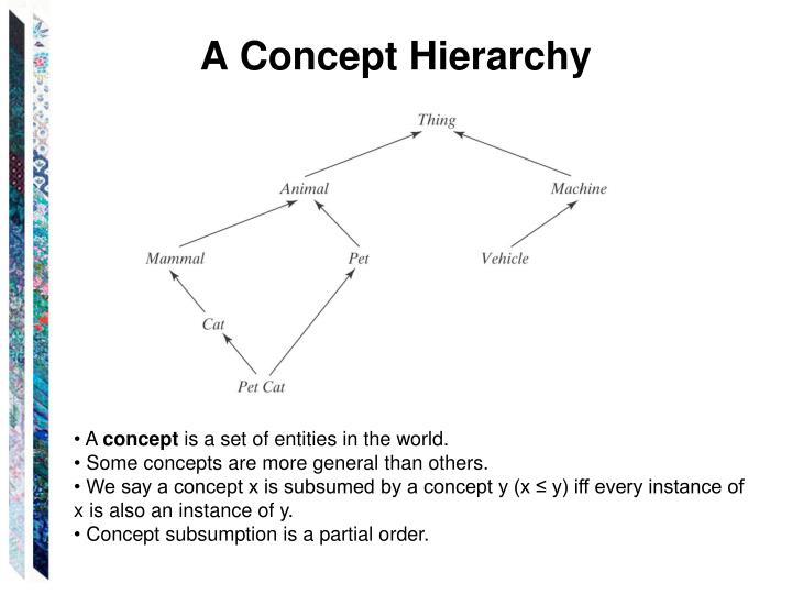 A Concept Hierarchy