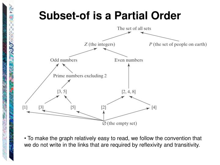 Subset-of is a Partial Order