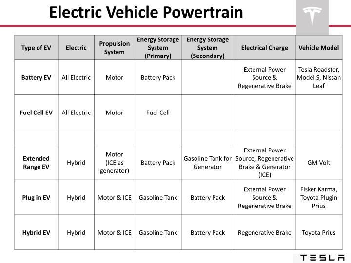 Electric Vehicle Powertrain