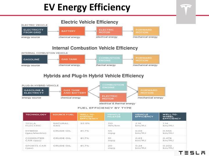 EV Energy Efficiency