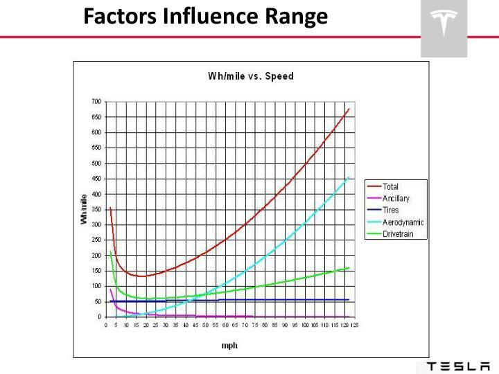 Factors Influence Range