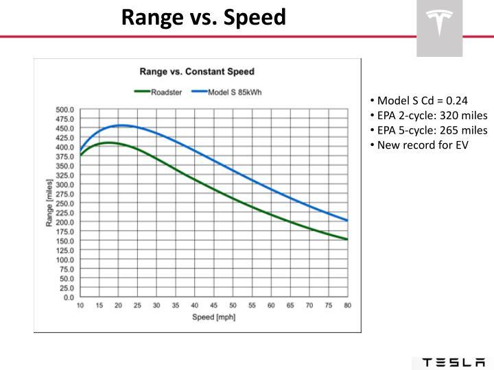 Range vs. Speed