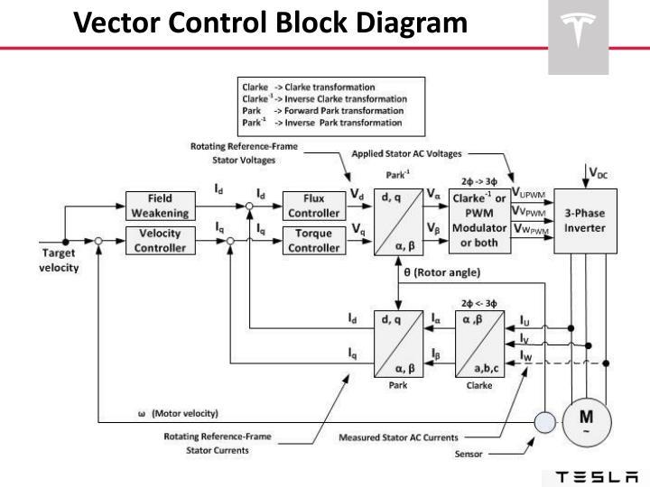 Vector Control Block Diagram