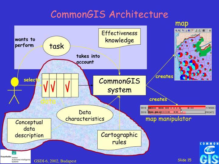 CommonGIS Architecture