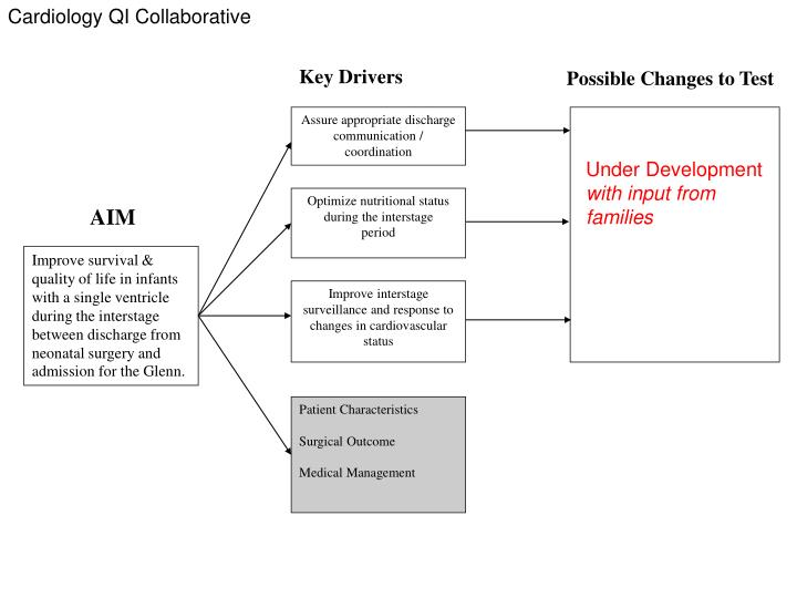 Cardiology QI Collaborative