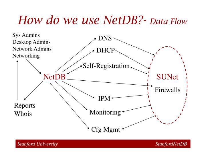 How do we use NetDB?-