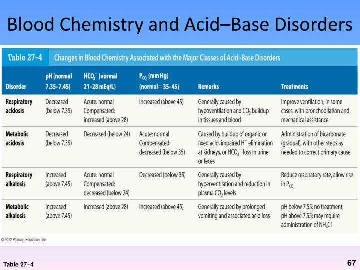 Blood Chemistry and Acid–Base Disorders