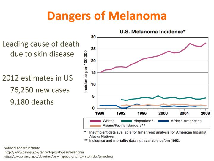 Dangers of melanoma