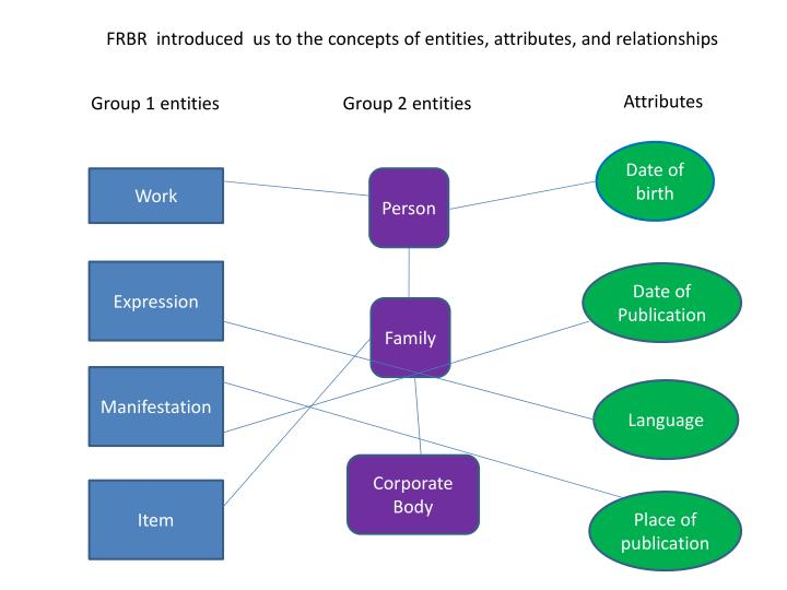 FRBR  introduced  us to the concepts of entities, attributes, and relationships