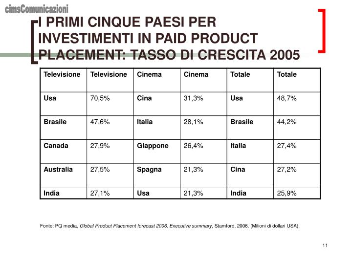I PRIMI CINQUE PAESI PER INVESTIMENTI IN PAID PRODUCT PLACEMENT: TASSO DI CRESCITA 2005