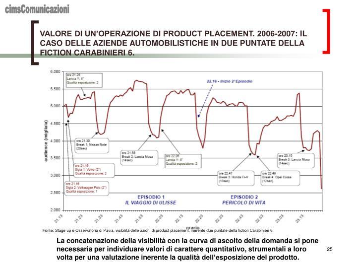 VALORE DI UN'OPERAZIONE DI PRODUCT PLACEMENT. 2006-2007: IL CASO DELLE AZIENDE AUTOMOBILISTICHE IN DUE PUNTATE DELLA FICTION CARABINIERI 6.