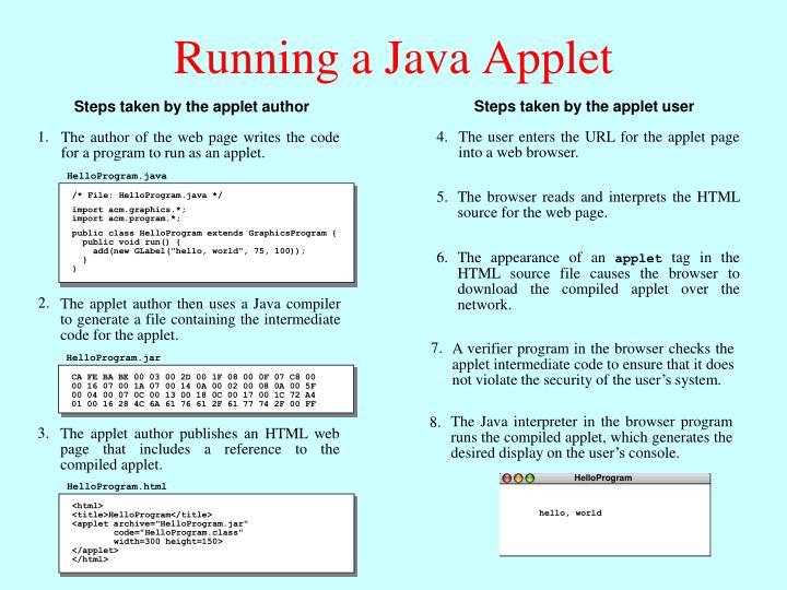 Steps taken by the applet user