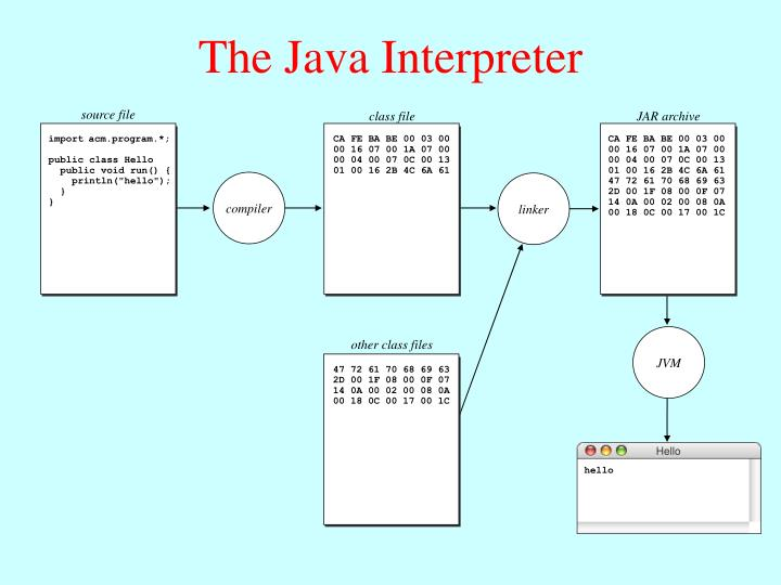 The Java Interpreter