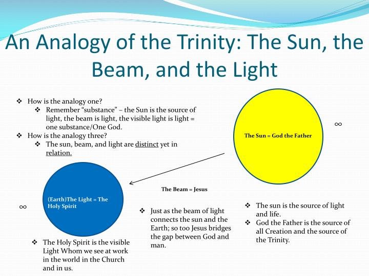 An Analogy of the Trinity: The Sun, the Beam, and the Light