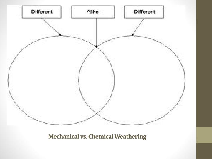 Mechanical vs. Chemical Weathering
