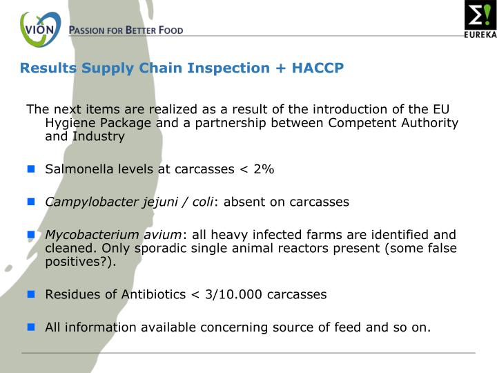 Results Supply Chain Inspection + HACCP